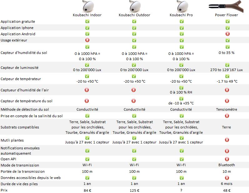 comparatif capteur de plante koubachi vs parrot